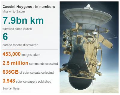 Akhir Misi, Cassini Akan Dihancurkan di Atmosfer Saturnus