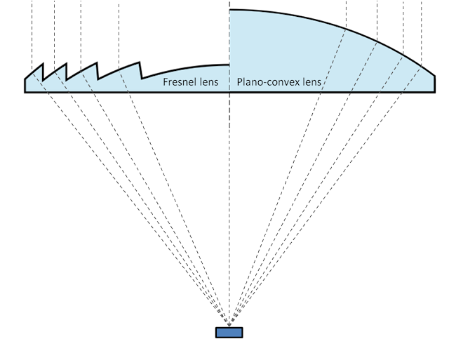 Graphic comparison of Fresnel lens (left) with equivalent Plano-convex lens (right)