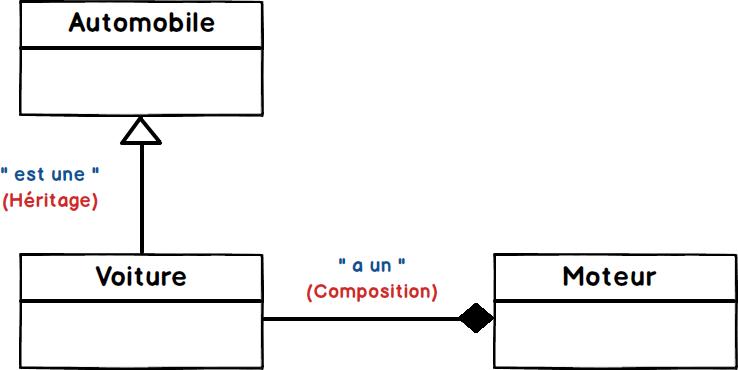 Différence entre Héritage et Composition en Java
