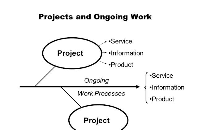 Project Management : June 2015