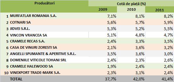 Cotele de piață din industria vinului