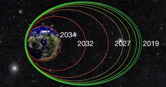After performing de-orbit maneuvers in February and March 2019, the Van Allen Probes' highly elliptical orbits will gradually tighten over the next 15-25 years as the spacecraft experience atmospheric drag at perigee, the point in their orbits closest to Earth. This atmospheric drag will pull them into a circular orbit as early as 2034, at which point the spacecraft will begin to enter Earth's atmosphere and safely disintegrate. Credits: Johns Hopkins APL