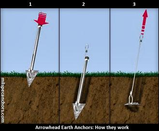 Auger Valve Image Ground Anchor Kit