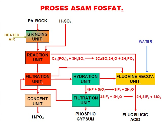 I am an engineer february 2016 flow diagram of the process to making phosphate acid ccuart Gallery