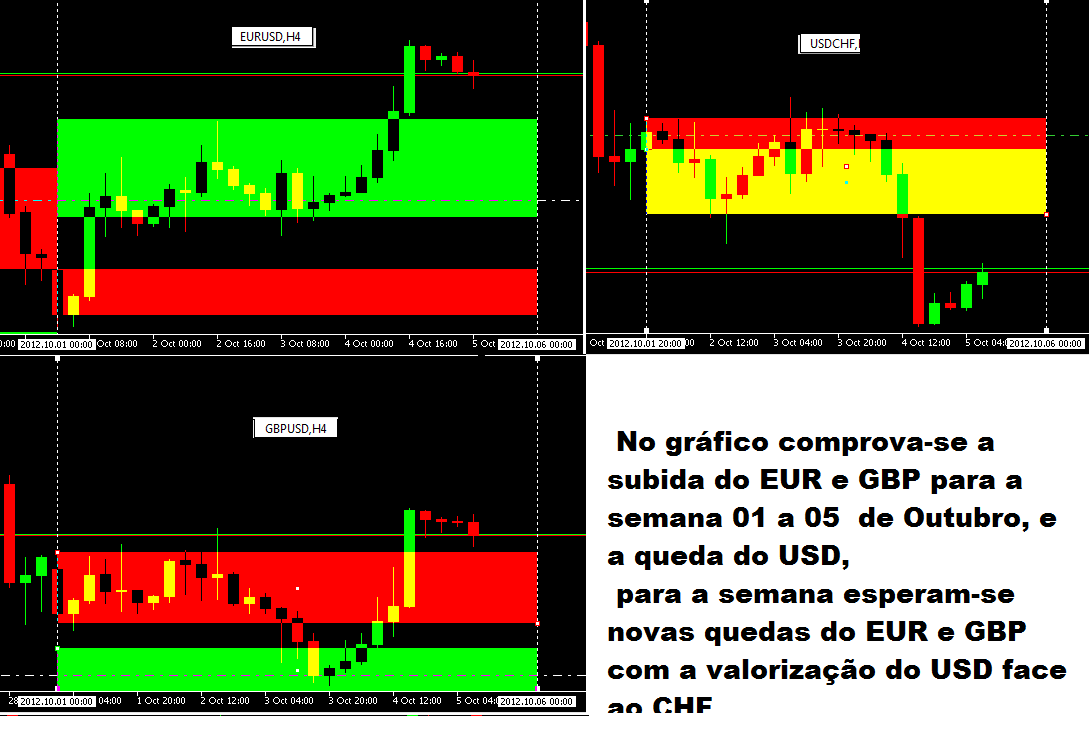 Forex portugal