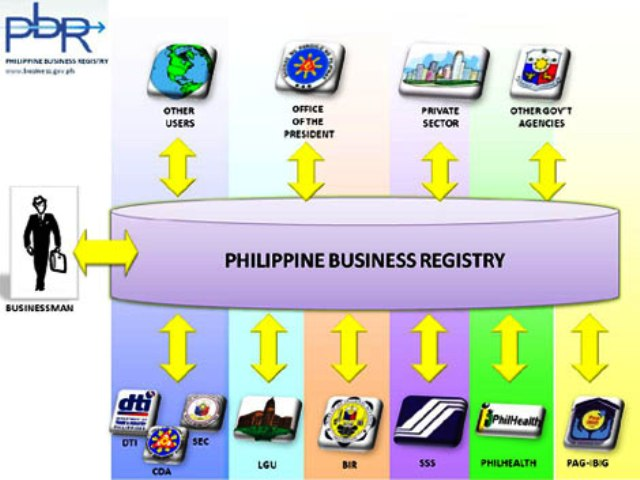 Philippines Will Launch Real Time Solution Pbr Online Business