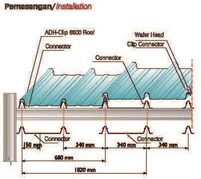 Hasil gambar untuk cara pasang seng galvalum