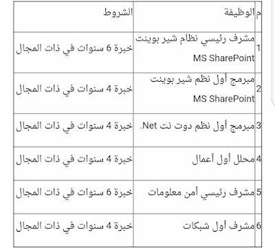 توظيف شركات الكويت