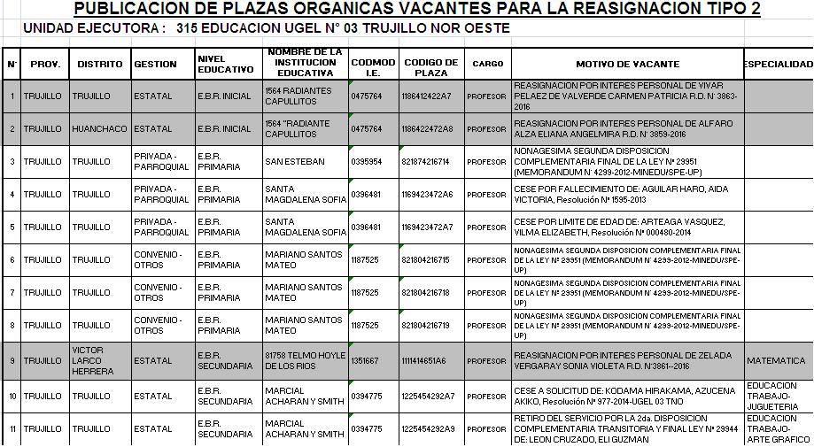Plazas org nicas vacantes para reasignaci n tipo 2 ugel for Vacantes para profesores