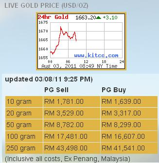 The Spread Is Difference Between Ing Price And Except For Pg 10g Gold Bar Just 4 6