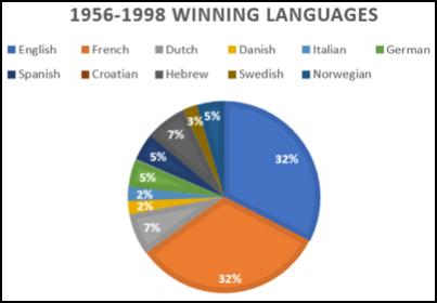 Europeans Choose English as the Winner of Eurovision ~ Linguis Europae