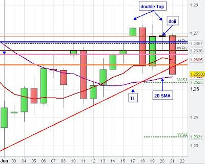 Chart analysis forex paid