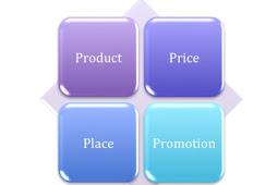 Metode Untuk Mengelola Dan Melaksanakan Strategi Pemasaran