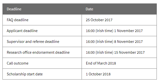 Government of Ireland MS & PhD Scholarship 2018 Applicant deadline 16:00 (Irish time) 1 November 2017
