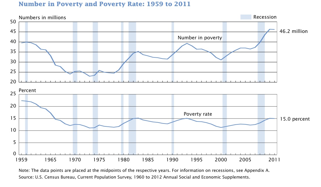 NAKED KEYNESIANISM The strange persistence of poverty in the United - history of poverty