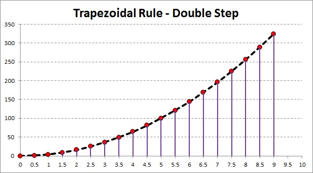 Trapezoidal Rule - Double Step