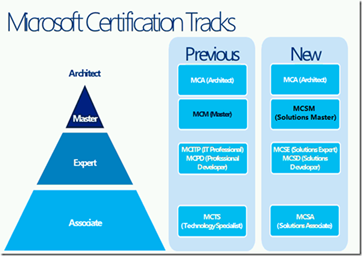 Microsoft Certification Tracks