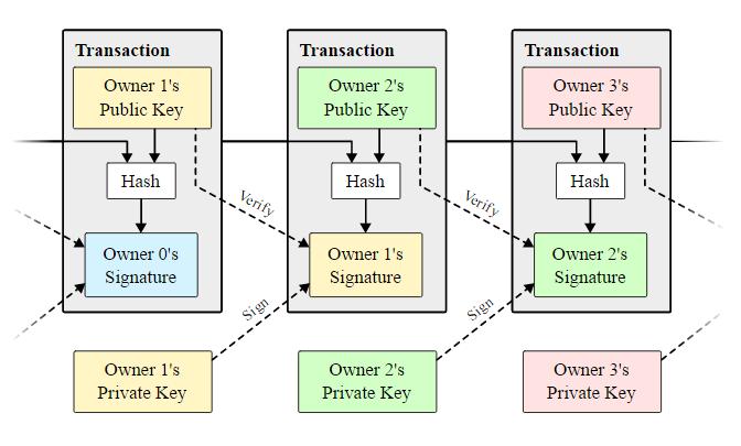 hogyan működik a bitcoin a motorháztető alatt ufx bitcoin