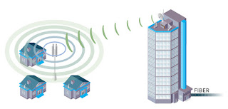 How Do You Set Up Home Wireless Broadband?