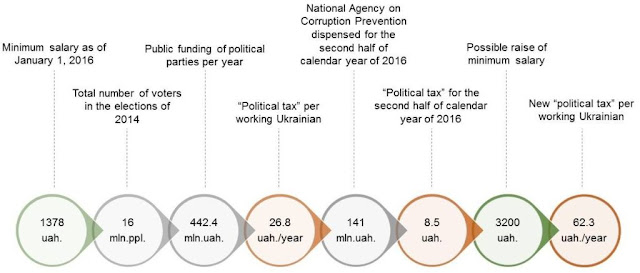 "Figure 1. ""Political tax"" in Ukraine"