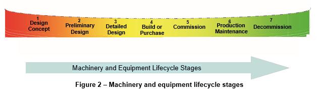 ANSI/PMMI B155.1-2016 Packaging Machinery