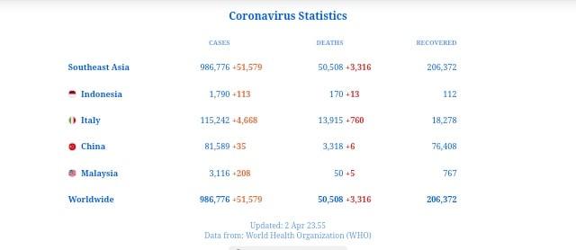 Widget Coronavirus Stats