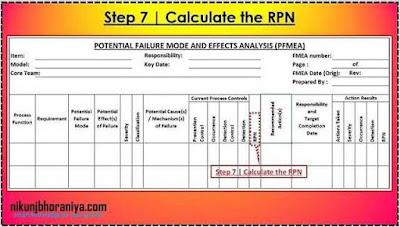 PFMEA Step 7 | Calculate the RPN