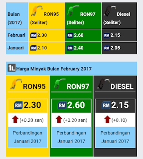 Harga minyak petrol dan diesel feb 2017