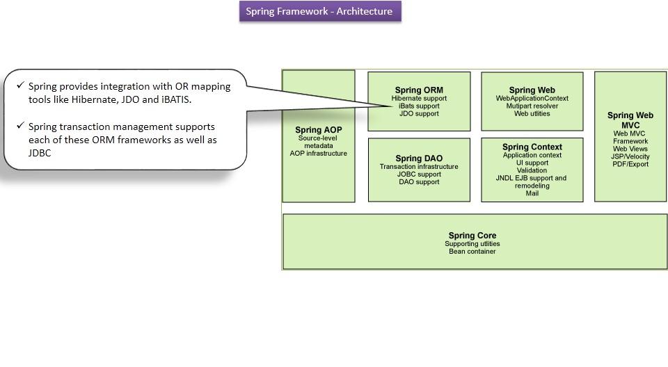 Spring Framework Tutorial Pdf