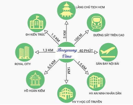 Vị trí liên kết vùng dự án Booyoung Vina Mỗ Lao