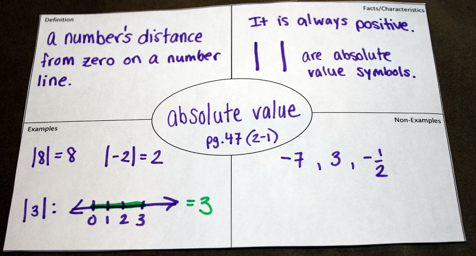 Middle School Math Madness Vocabulary In The Interactive Notebook