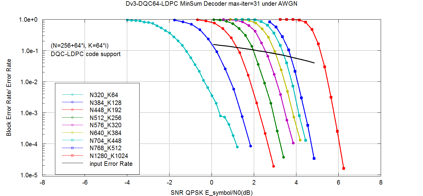 Code Beauty: [3GPP] Discussion of QC-LDPC code design with
