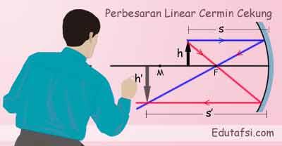 Perbesaran linear pada cermin cekung