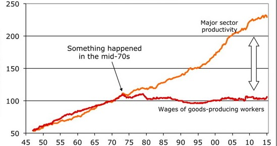 """Un asteroide di nome """"Picco del petrolio"""" . La vera causa dell'aumento della diseguaglianza sociale negli Stati Uniti"""