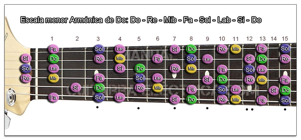 Escala Guitarra menor Armónica (Do - C)