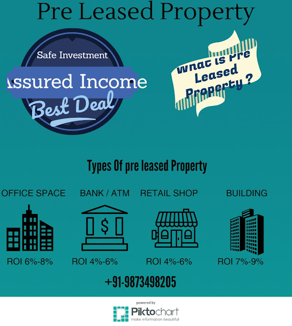 Pre Leased Property for sale in gurgaon +91-9873498205