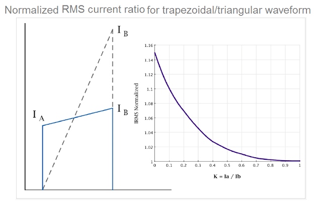 normalized RMS current ratio for trapezoidal/triangular waveform