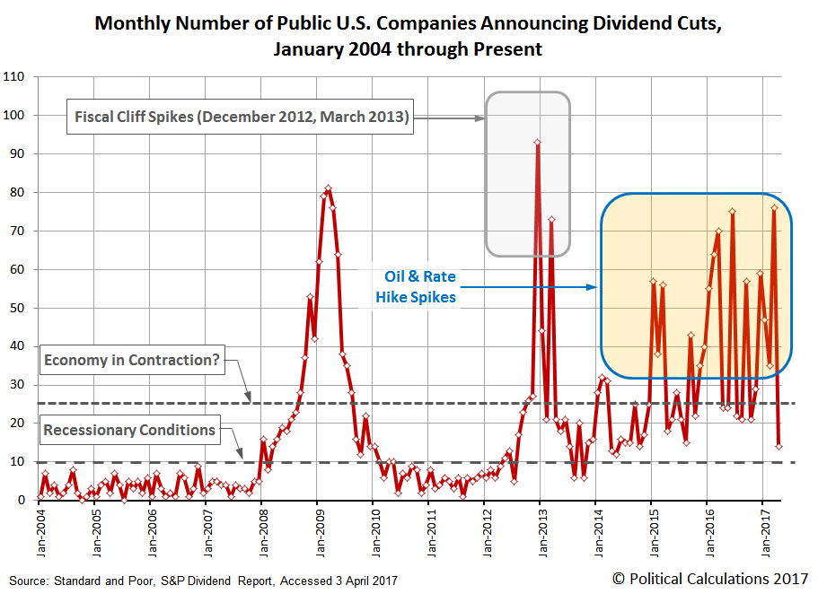 Monthly Number of Public U.S. Companies Announcing Dividend Cuts, January 2004 to April 2017