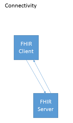 Healthcare Exchange Standards: End-to-end FHIR testing