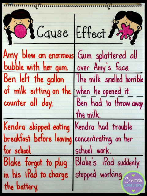 Cause and Effect Anchor Chart- If you have students who are struggling with cause and effect, check out this trick!