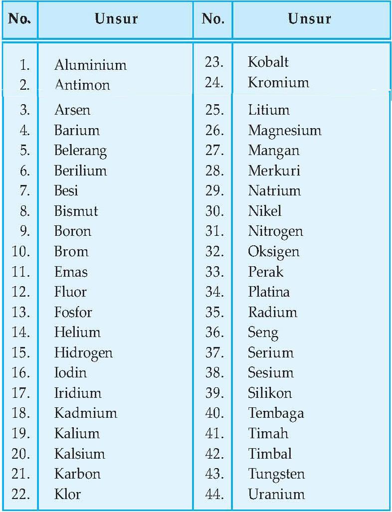 Rumus Kimia Seng : rumus, kimia, Unsur, Rumus, Kimia