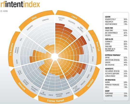 Radial Chart