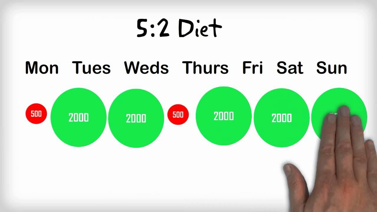 diät 2 tage 500 kalorien