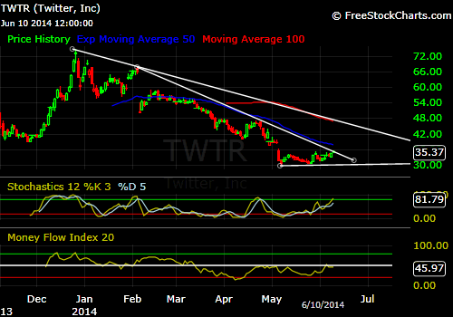 TWTR - Twitter - Could be making a base for a leg up