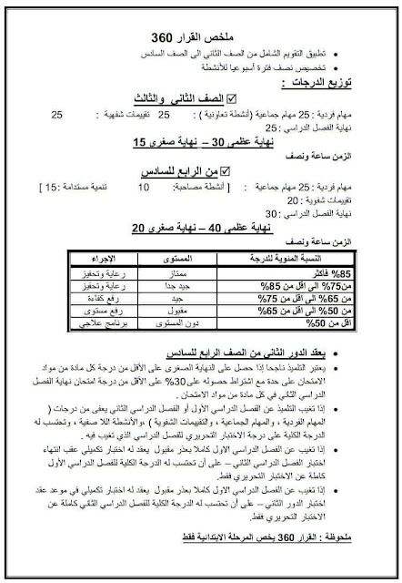 ملخص قرار 360 الخاص بالتقويم الشامل وتوزيع الدرجات فى النظام الجديد للصفوف الابتدائية