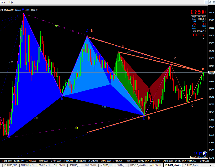 Forex Harmonic Detection Indicator Free Download - Download Harmonic