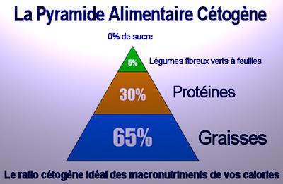 pourcentage de graisse, protéines et fibres