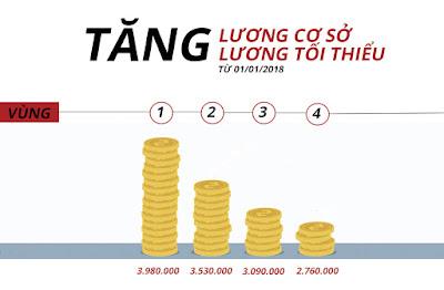 Tăng mức lương co sở lên 1.390.000đ từ ngày 01/7/2018