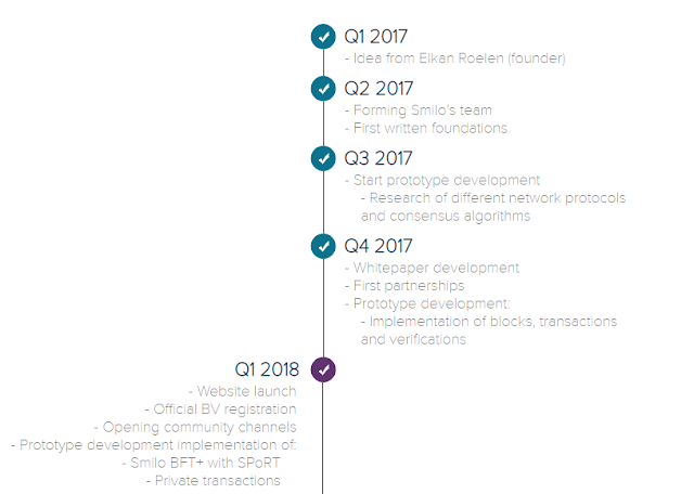 Smilo Platform ICO