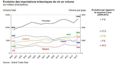 Les conséquences positives du Brexit pour les vins de Bordeaux blog beaux-vins évolutions importations britanniques vin volume